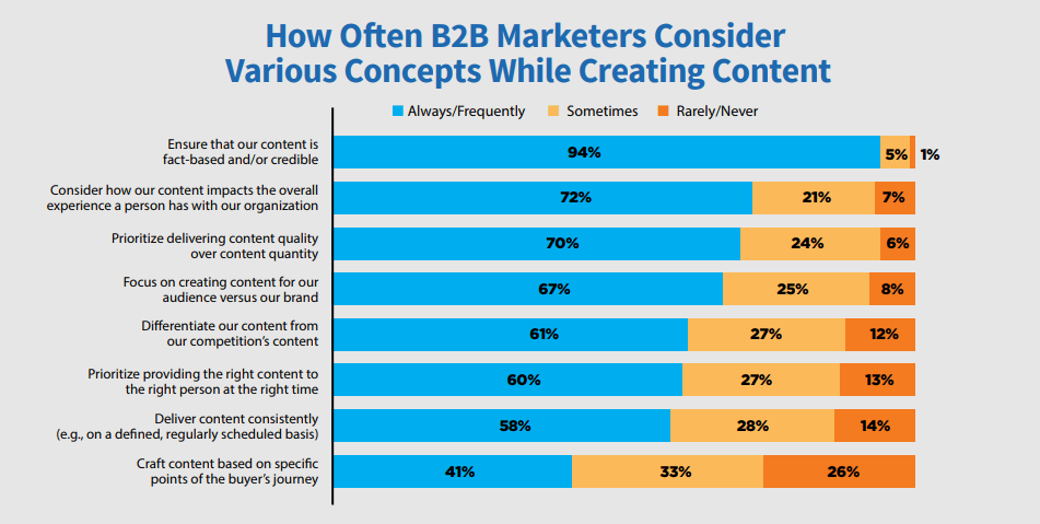 how often b2b marketers consider various concepts while creating content
