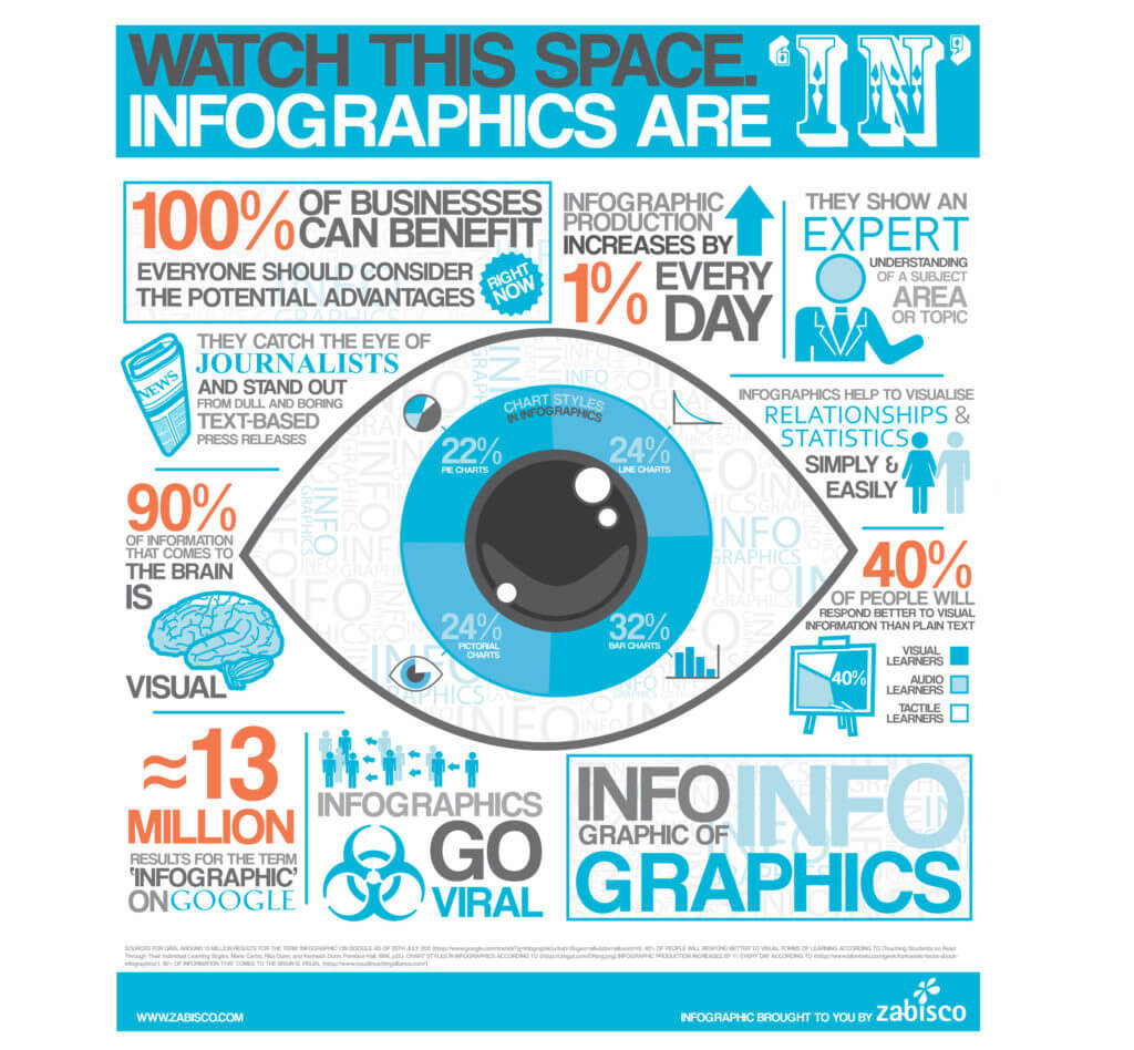 infographics are in