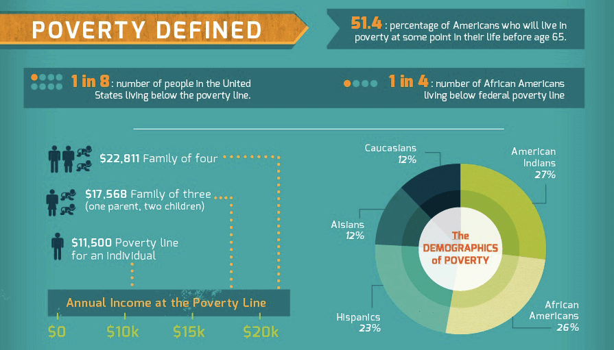 poverty defined