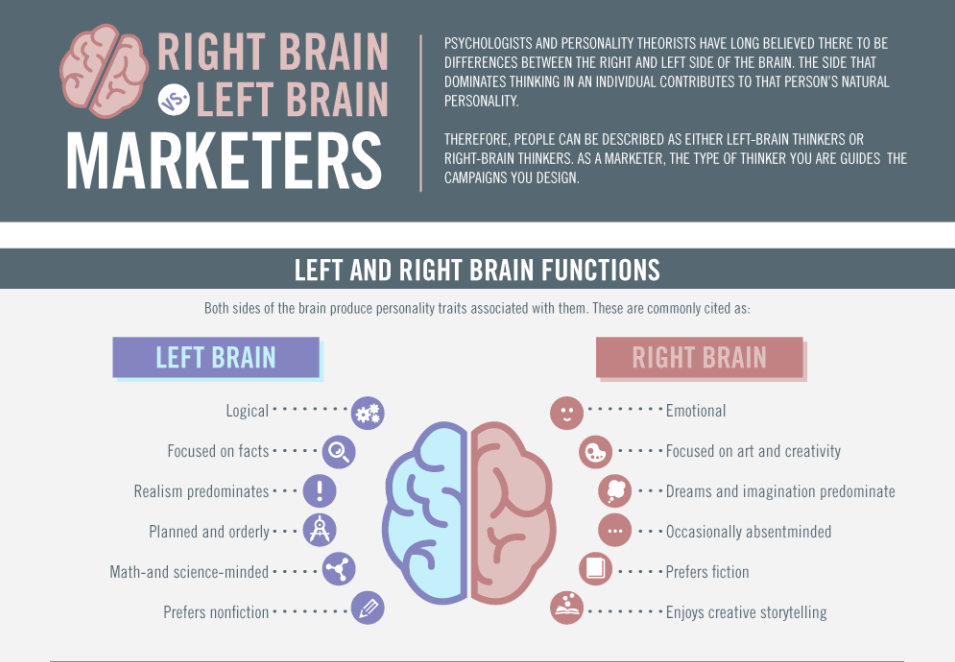 right left brain marketers infographic text example