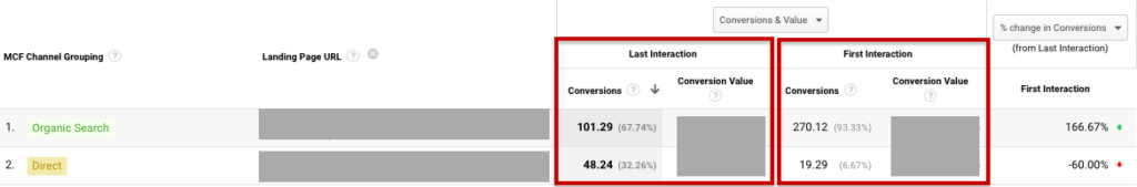 example of difference between conversions measured as first or last interaction