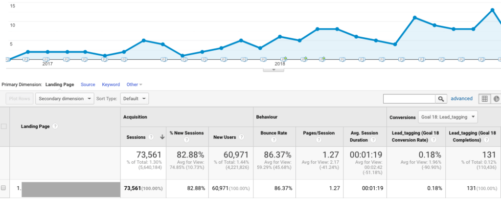 example of results of blog post created by collaboration of sales and marketing teams