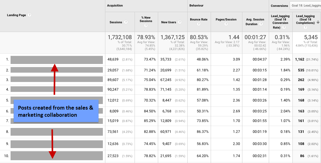 google analytics image showing top 10 articles ranking as a result of marketing and sales collaboration